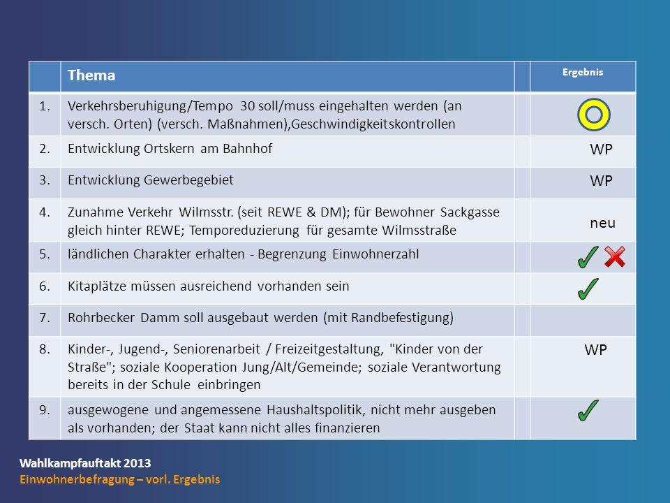 Wahlkampfauftakt 2013 Einwohnerbefragung – vorl.Ergebnis Thema Ergebnis 10.Franz-Liszt-Str.