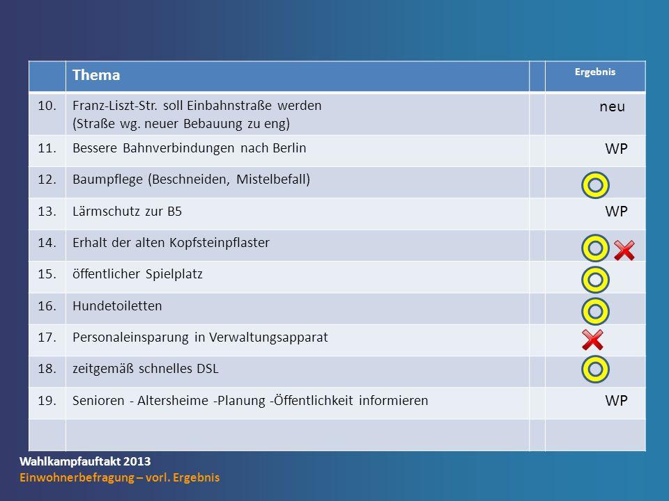 Wahlkampfauftakt 2013 Einwohnerbefragung – vorl. Ergebnis Thema Ergebnis 10.Franz-Liszt-Str.