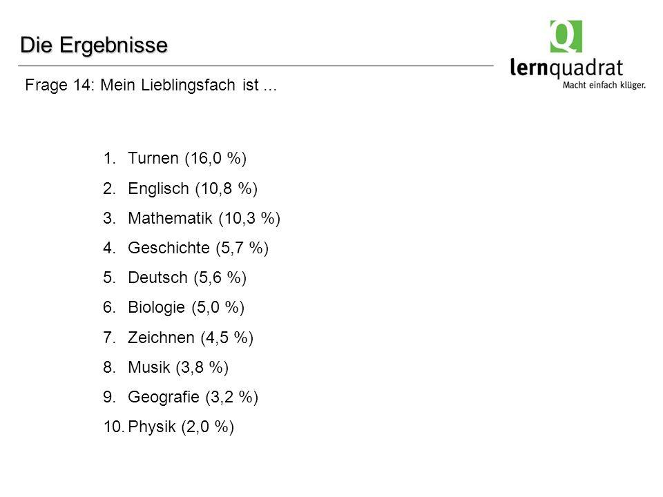 Frage 14: Mein Lieblingsfach ist... Die Ergebnisse 1.Turnen (16,0 %) 2.Englisch (10,8 %) 3.Mathematik (10,3 %) 4.Geschichte (5,7 %) 5.Deutsch (5,6 %)