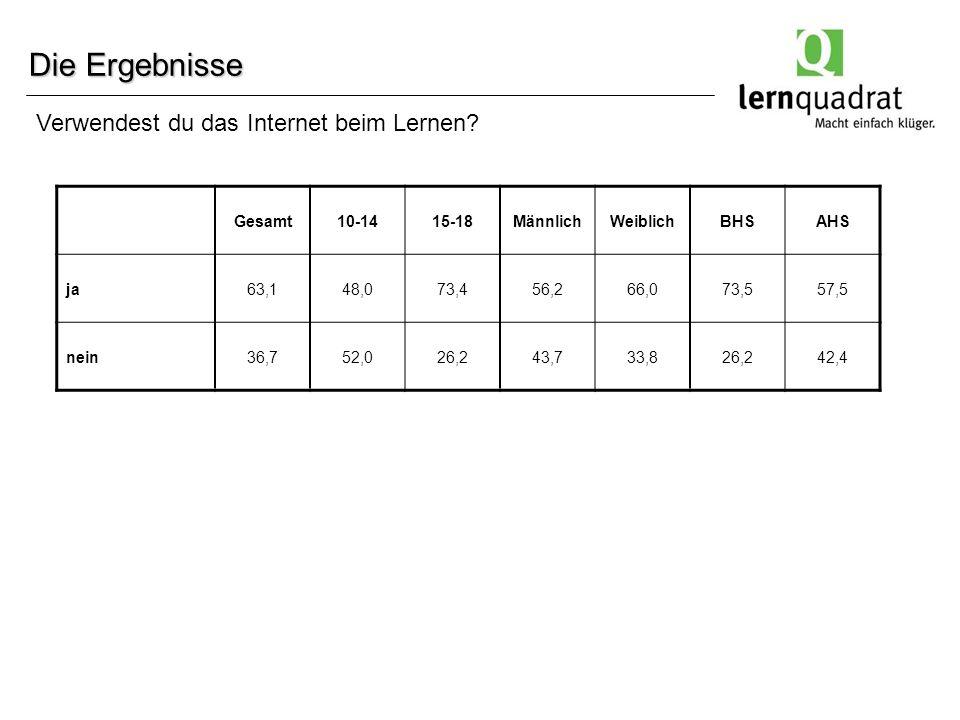 Die Ergebnisse Gesamt10-1415-18MännlichWeiblichBHSAHS ja63,148,073,456,266,073,557,5 nein36,752,026,243,733,826,242,4 Verwendest du das Internet beim Lernen