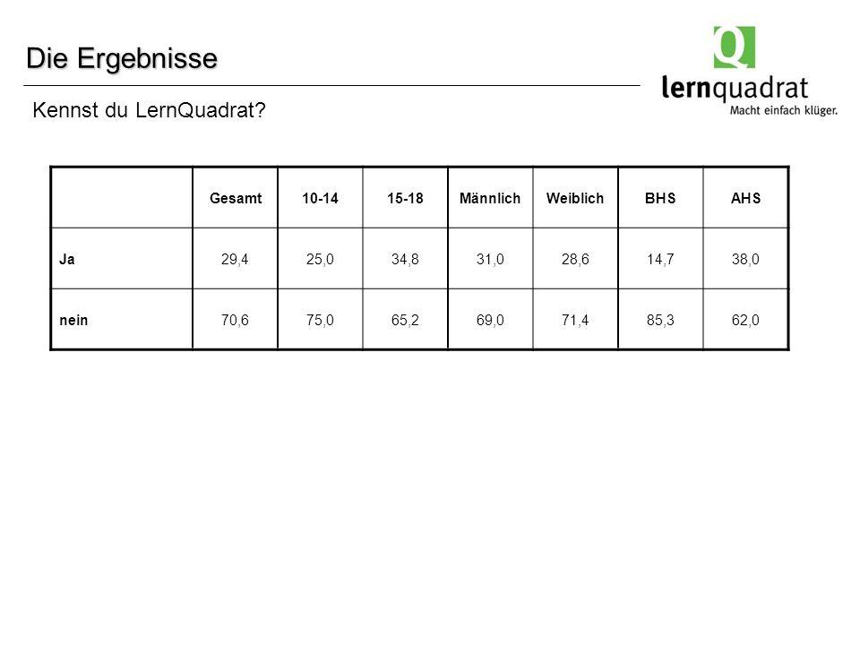Die Ergebnisse Gesamt10-1415-18MännlichWeiblichBHSAHS Ja29,425,034,831,028,614,738,0 nein70,675,065,269,071,485,362,0 Kennst du LernQuadrat