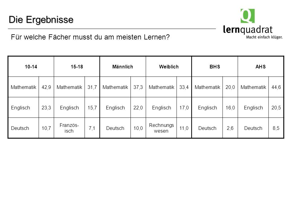 Die Ergebnisse 10-1415-18MännlichWeiblichBHSAHS Mathematik42,9Mathematik31,7Mathematik37,3Mathematik33,4Mathematik20,0Mathematik44,6 Englisch23,3Englisch15,7Englisch22,0Englisch17,0Englisch16,0Englisch20,5 Deutsch10,7 Französ- isch 7,1Deutsch10,0 Rechnungs wesen 11,0Deutsch2,6Deutsch8,5 Für welche Fächer musst du am meisten Lernen