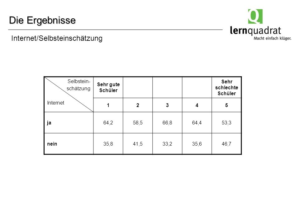 Die Ergebnisse Selbstein- schätzung Internet Sehr gute Schüler Sehr schlechte Schüler 12345 ja64,258,566,864,453,3 nein35,841,533,235,646,7 Internet/Selbsteinschätzung