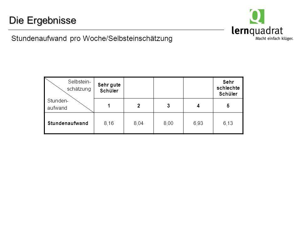 Die Ergebnisse Selbstein- schätzung Stunden- aufwand Sehr gute Schüler Sehr schlechte Schüler 12345 Stundenaufwand8,168,048,006,936,13 Stundenaufwand pro Woche/Selbsteinschätzung