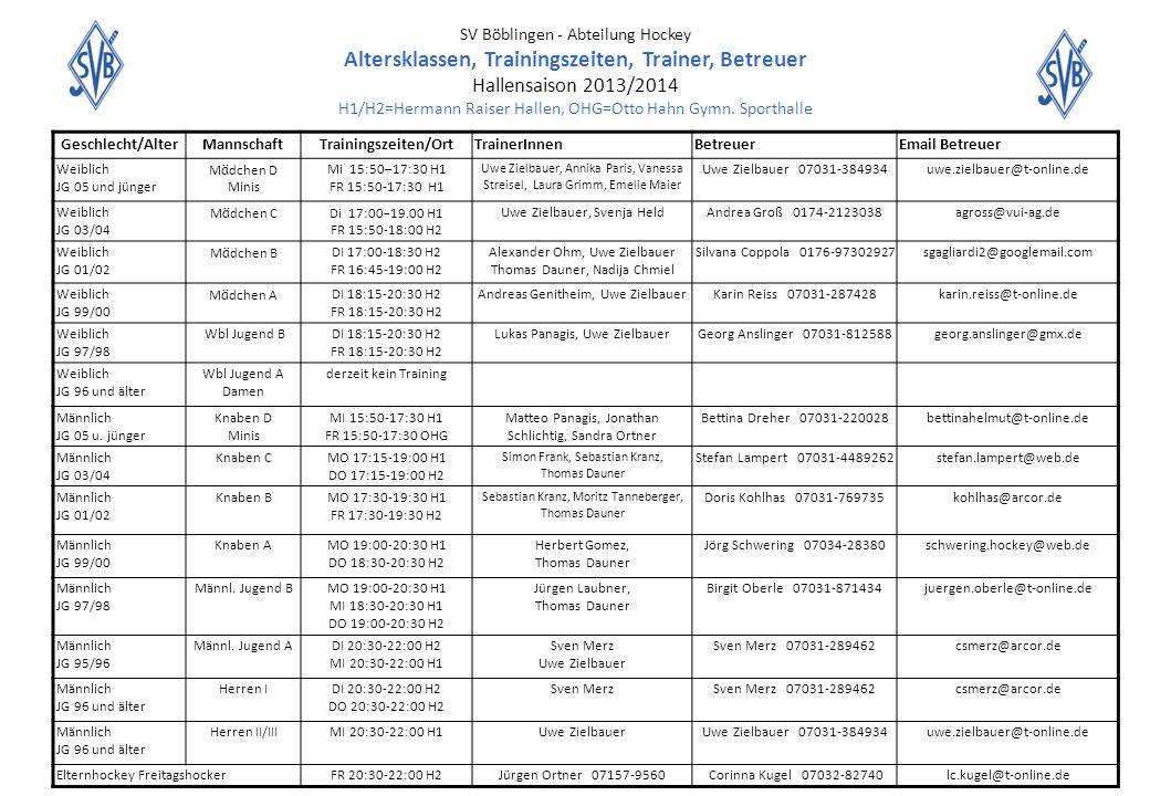 SV Böblingen - Abteilung Hockey Altersklassen, Trainingszeiten, Trainer, Betreuer Hallensaison 2013/2014 H1/H2=Hermann Raiser Hallen, OHG=Otto Hahn Gy