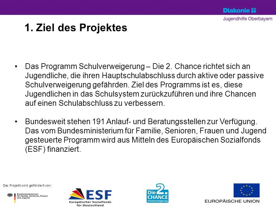 April 14© Silke Hartung3 Das Projekt wird gefördert von: 1.