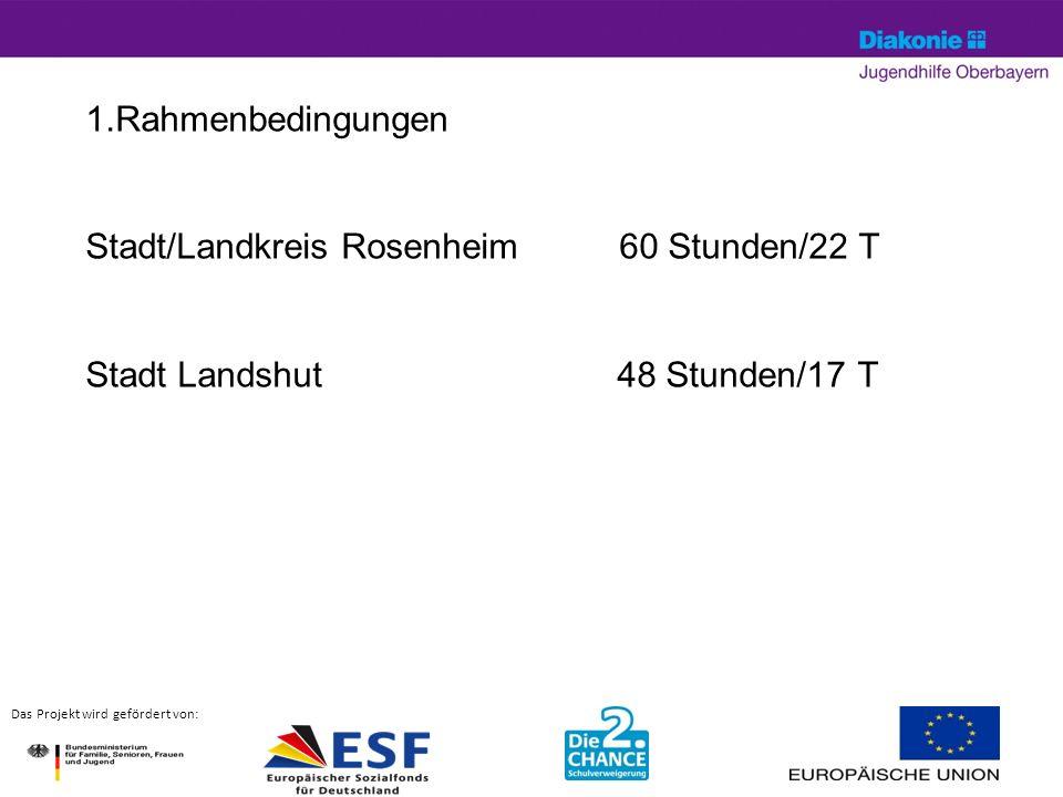 April 14© Silke Hartung5 Das Projekt wird gefördert von: 1.Rahmenbedingungen Stadt/Landkreis Rosenheim 60 Stunden/22 T Stadt Landshut48 Stunden/17 T