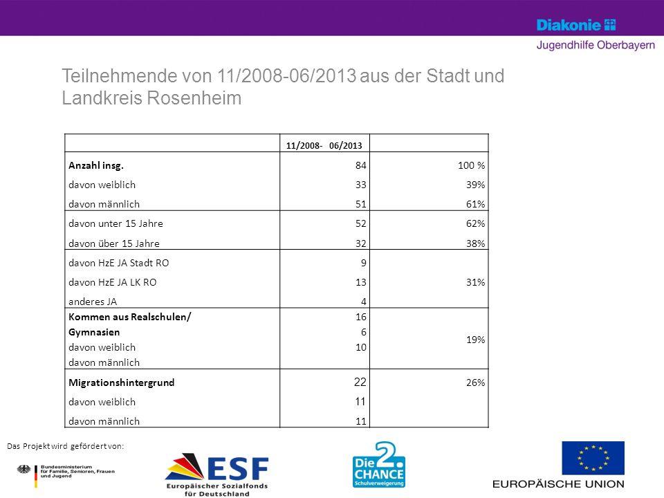 Teilnehmende von 11/2008-06/2013 aus der Stadt und Landkreis Rosenheim April 14© Silke Hartung9 Das Projekt wird gefördert von: 11/2008- 06/2013 Anzahl insg.84100 % davon weiblich3339% davon männlich5161% davon unter 15 Jahre5262% davon über 15 Jahre3238% davon HzE JA Stadt RO9 davon HzE JA LK RO1331% anderes JA4 Kommen aus Realschulen/ Gymnasien davon weiblich davon männlich 16 6 10 19% Migrationshintergrund 22 26% davon weiblich 11 davon männlich11