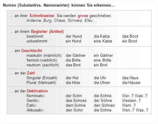 Nomen (Substantive, Namenwörter) können Sie erkennen… … an ihrer Schreibweise: Sie werden gross geschrieben. Antenne, Burg, Chaos, Schweiz, Efeu… … an