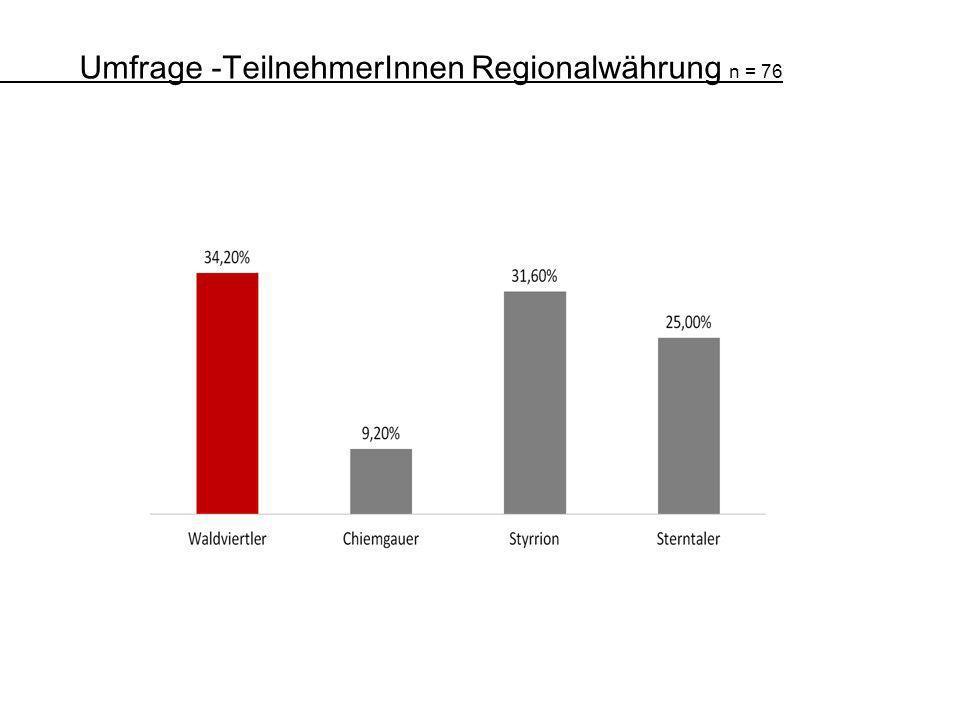 -Umfrage -TeilnehmerInnen Regionalwährung n = 76