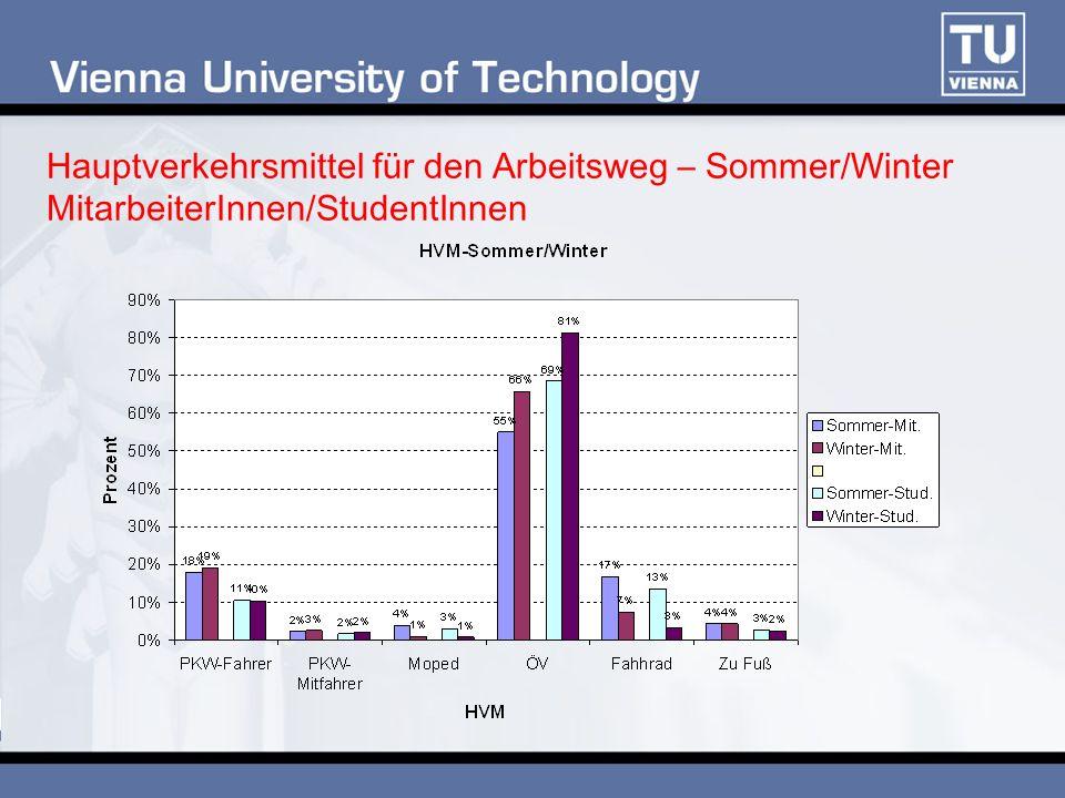 Hauptverkehrsmittel für den Arbeitsweg – Sommer/Winter MitarbeiterInnen/StudentInnen