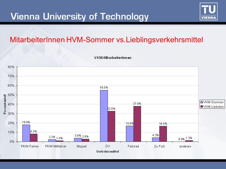 MitarbeiterInnen HVM-Sommer vs.Lieblingsverkehrsmittel