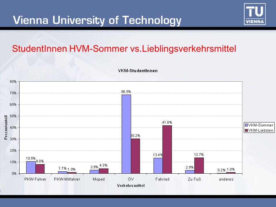 StudentInnen HVM-Sommer vs.Lieblingsverkehrsmittel