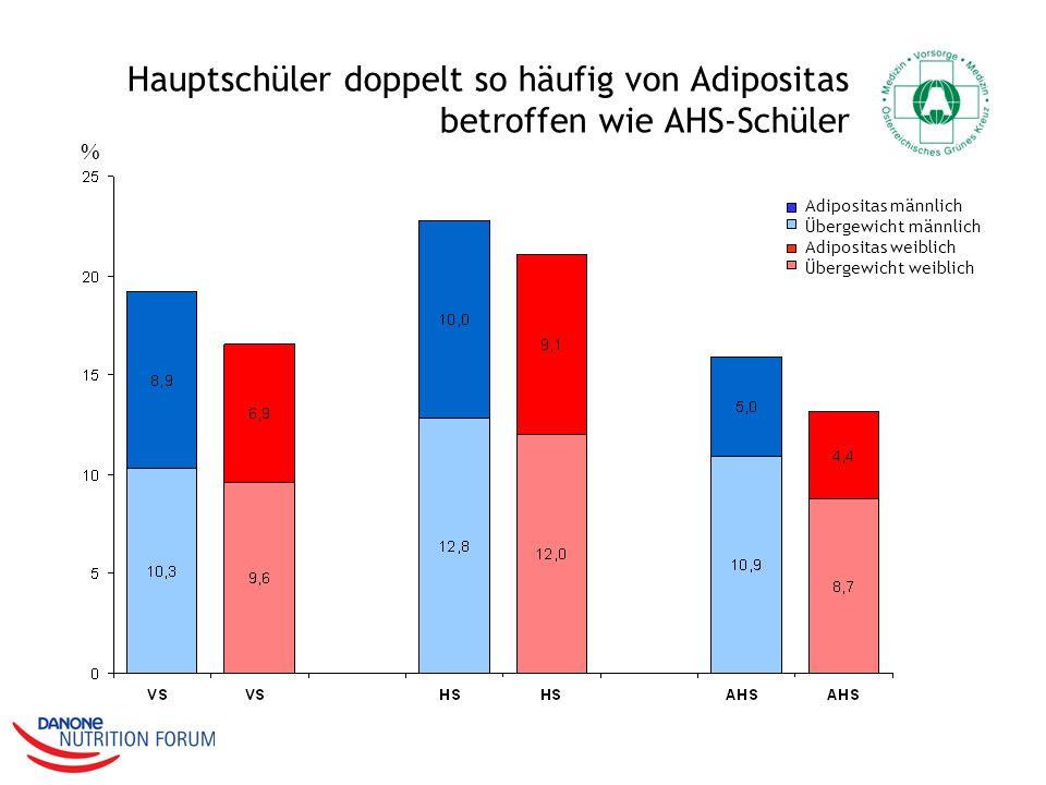 Hauptschüler doppelt so häufig von Adipositas betroffen wie AHS-Schüler % Adipositas männlich Übergewicht männlich Adipositas weiblich Übergewicht wei
