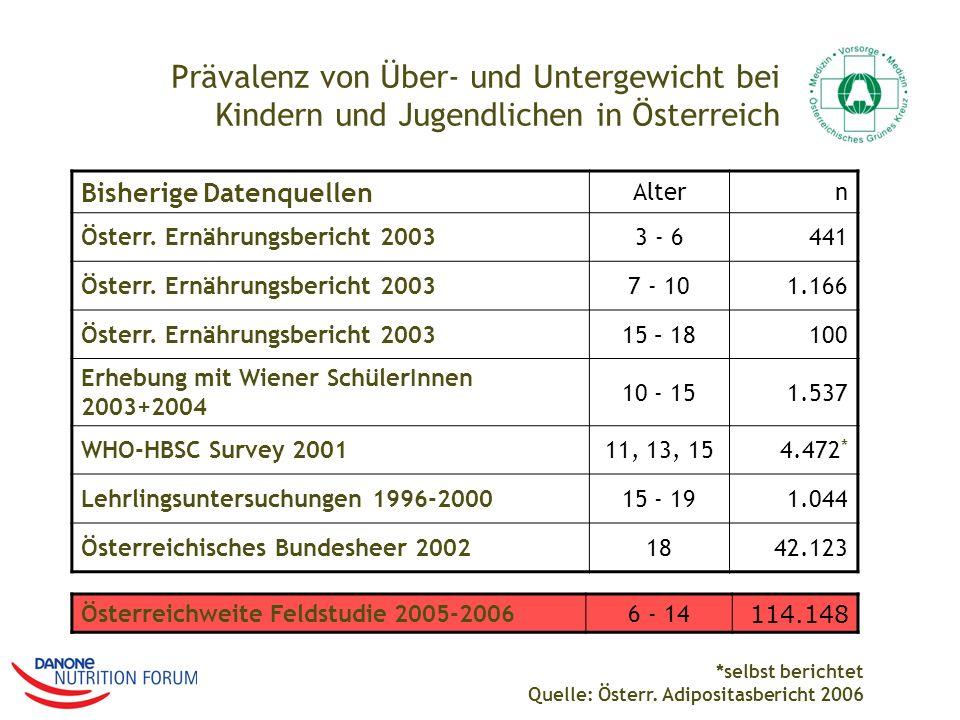 Prävalenz von Über- und Untergewicht bei Kindern und Jugendlichen in Österreich Bisherige Datenquellen Altern Österr. Ernährungsbericht 20033 - 6441 Ö