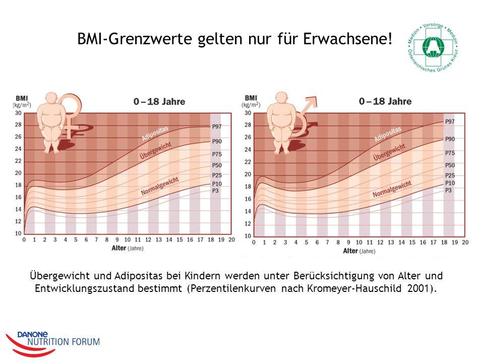 BMI-Grenzwerte gelten nur für Erwachsene! Übergewicht und Adipositas bei Kindern werden unter Berücksichtigung von Alter und Entwicklungszustand besti