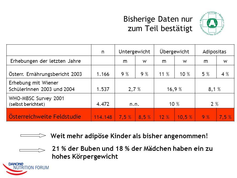 Bisherige Daten nur zum Teil bestätigt nUntergewichtÜbergewichtAdipositas Erhebungen der letzten Jahre mwmwmw Österr. Ernährungsbericht 20031.1669 % 1