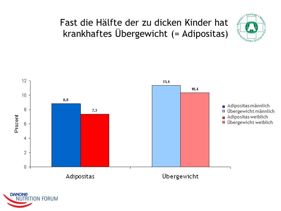 Fast die Hälfte der zu dicken Kinder hat krankhaftes Übergewicht (= Adipositas) Adipositas männlich Übergewicht männlich Adipositas weiblich Übergewic