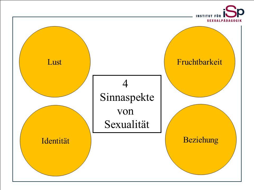 Titelfolie Identität Beziehung Lust 4 Sinnaspekte von Sexualität Fruchtbarkeit