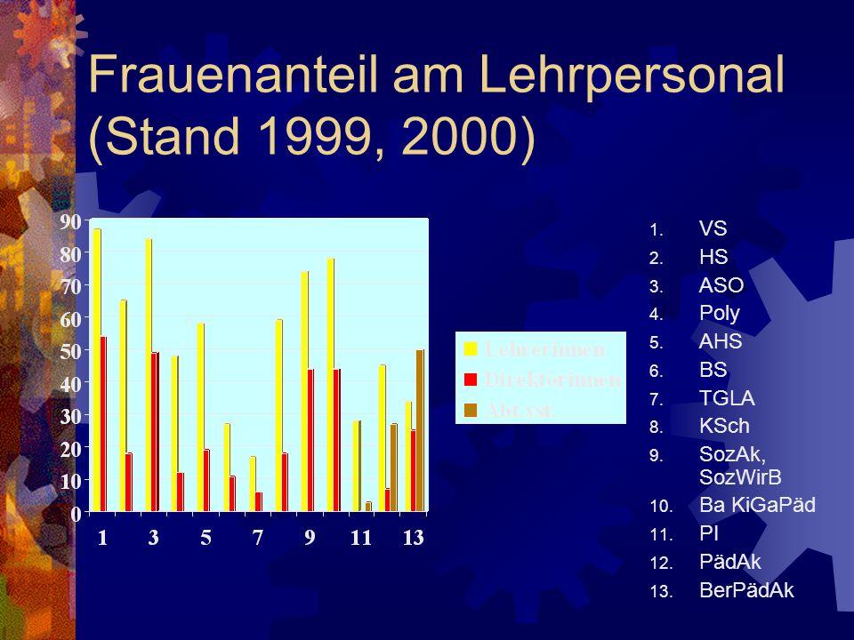 Frauenanteil am Lehrpersonal (Stand 1999, 2000) 1. VS 2. HS 3. ASO 4. Poly 5. AHS 6. BS 7. TGLA 8. KSch 9. SozAk, SozWirB 10. Ba KiGaPäd 11. PI 12. Pä