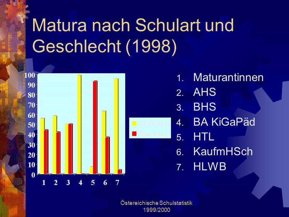 Östereichische Schulstatistik 1999/2000 Matura nach Schulart und Geschlecht (1998) 1. Maturantinnen 2. AHS 3. BHS 4. BA KiGaPäd 5. HTL 6. KaufmHSch 7.