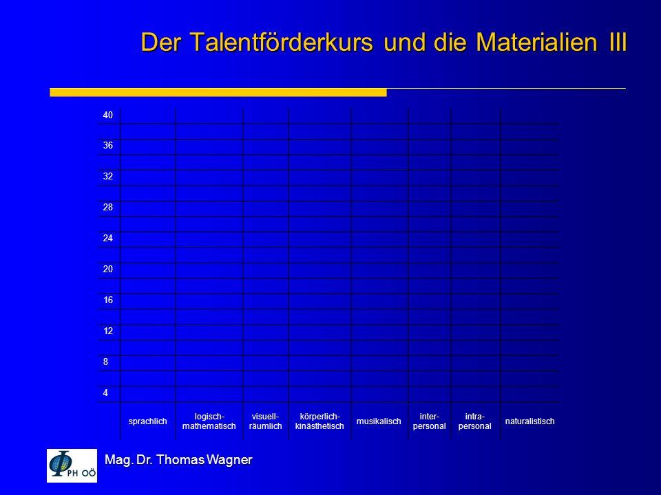 Mag. Dr. Thomas Wagner 40 36 32 28 24 20 16 12 8 4 sprachlich logisch- mathematisch visuell- räumlich körperlich- kinästhetisch musikalisch inter- per