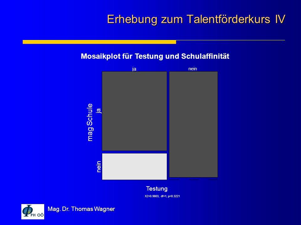 Mag. Dr. Thomas Wagner Erhebung zum Talentförderkurs IV X2=0.9803, df=1, p=0.3221 Mosaikplot für Testung und Schulaffinität Testung mag Schule ja nein