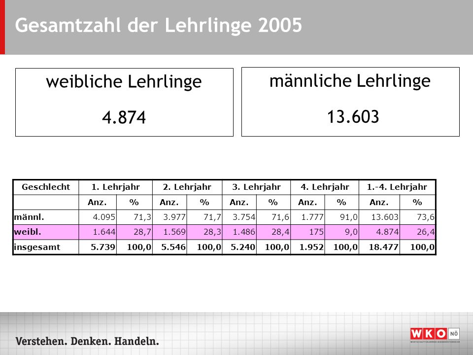 Gesamtzahl der Lehrlinge 2005 weibliche Lehrlinge 4.874 männliche Lehrlinge 13.603 Geschlecht1. Lehrjahr2. Lehrjahr3. Lehrjahr4. Lehrjahr1.-4. Lehrjah