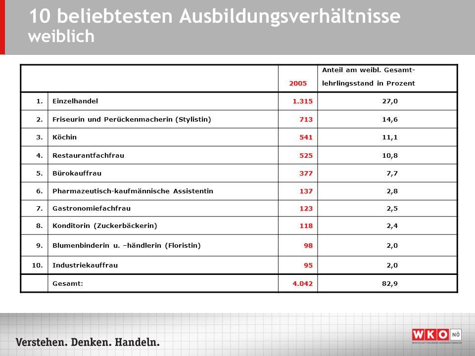 10 beliebtesten Ausbildungsverhältnisse weiblich Anteil am weibl. Gesamt- 2005lehrlingsstand in Prozent 1.Einzelhandel1.31527,0 2.Friseurin und Perück