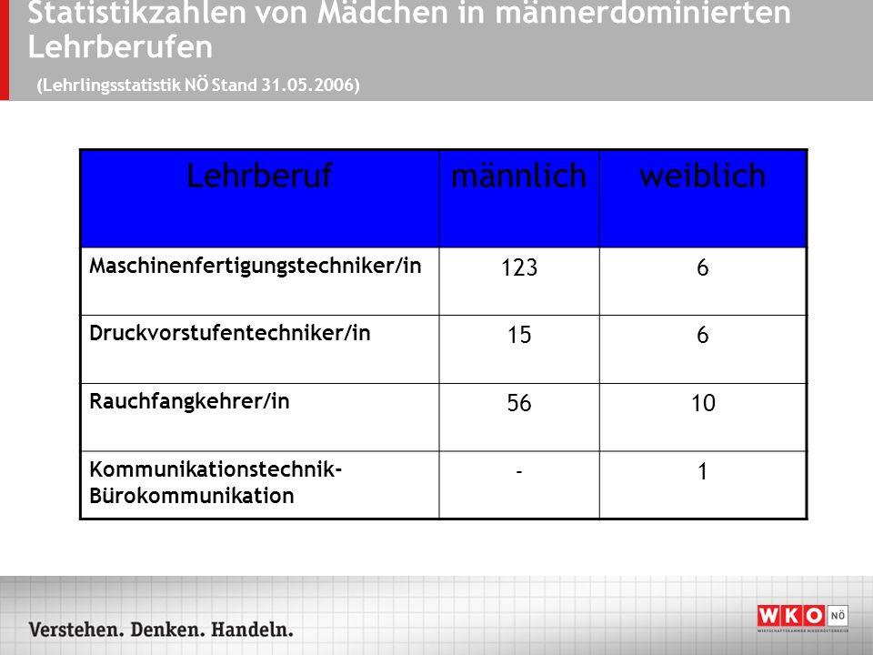 Statistikzahlen von Mädchen in männerdominierten Lehrberufen (Lehrlingsstatistik NÖ Stand 31.05.2006) (Lehrlingsstatistik NÖ Stand 31.05.2006) Lehrberufmännlichweiblich Maschinenfertigungstechniker/in 1236 Druckvorstufentechniker/in 156 Rauchfangkehrer/in 5610 Kommunikationstechnik- Bürokommunikation -1 (Lehrlingsstatistik NÖ Stand 31.05.2006)