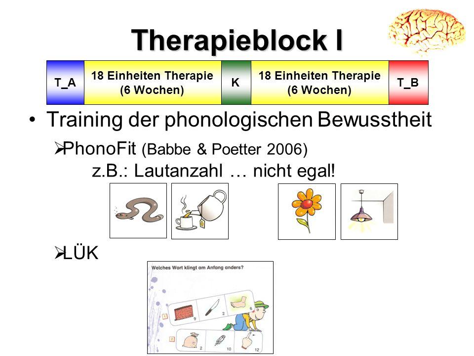 Therapieblock I Training der phonologischen Bewusstheit PhonoFit (Babbe & Poetter 2006) z.B.: Lautanzahl … nicht egal! LÜK KT_A 18 Einheiten Therapie