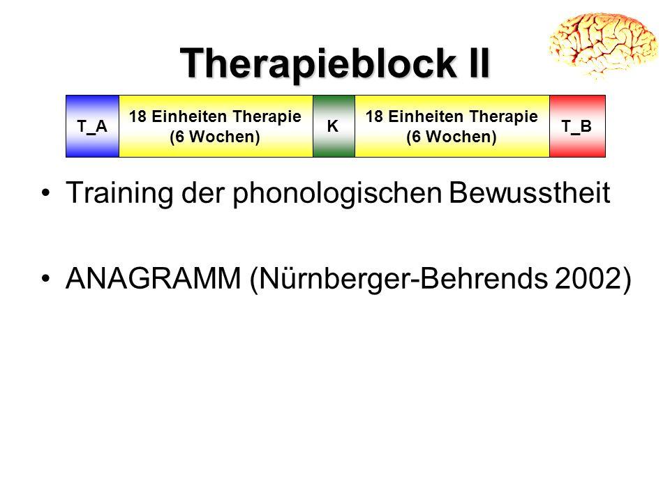 Therapieblock II Training der phonologischen Bewusstheit ANAGRAMM (Nürnberger-Behrends 2002) KT_A 18 Einheiten Therapie (6 Wochen) T_B 18 Einheiten Th