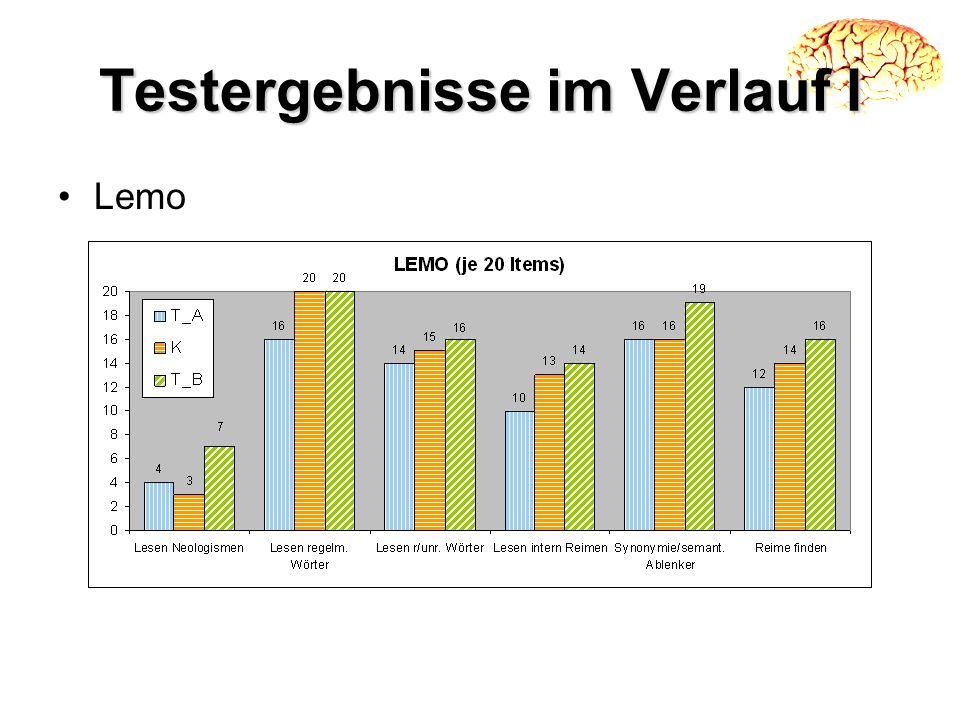 Testergebnisse im Verlauf I Lemo