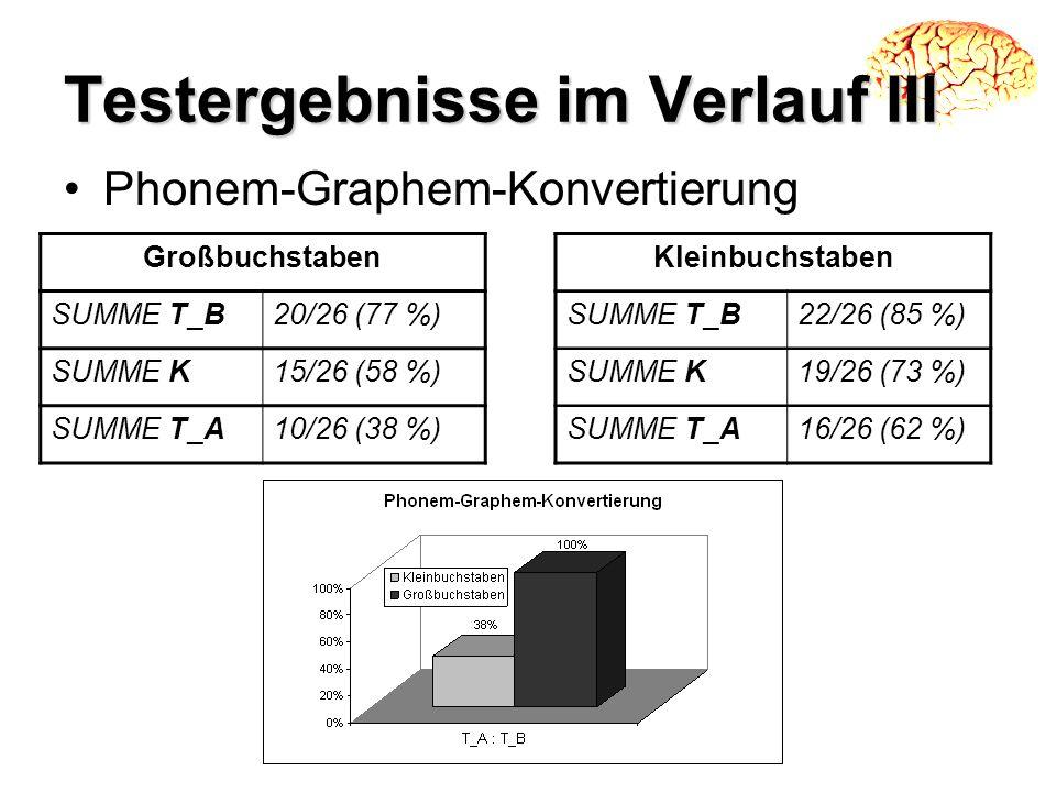 GroßbuchstabenKleinbuchstaben SUMME T_B20/26 (77 %)SUMME T_B22/26 (85 %) SUMME K15/26 (58 %)SUMME K19/26 (73 %) SUMME T_A10/26 (38 %)SUMME T_A16/26 (6