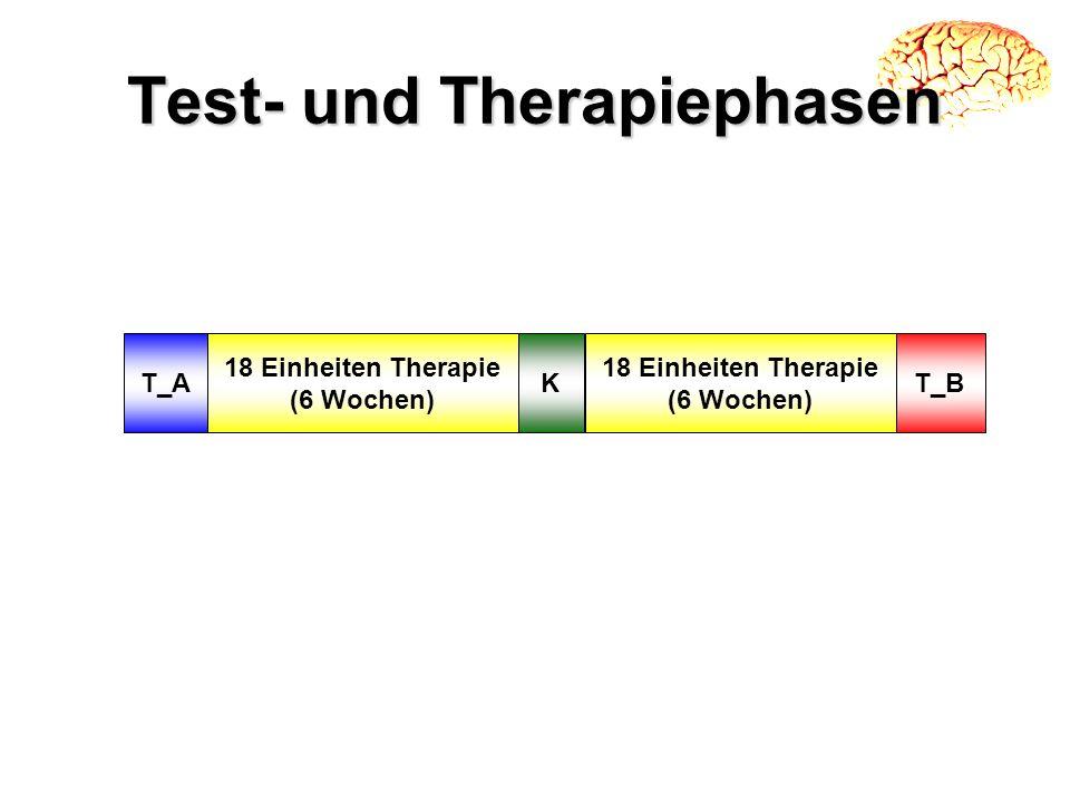 Test- und Therapiephasen KT_A 18 Einheiten Therapie (6 Wochen) T_B 18 Einheiten Therapie (6 Wochen)