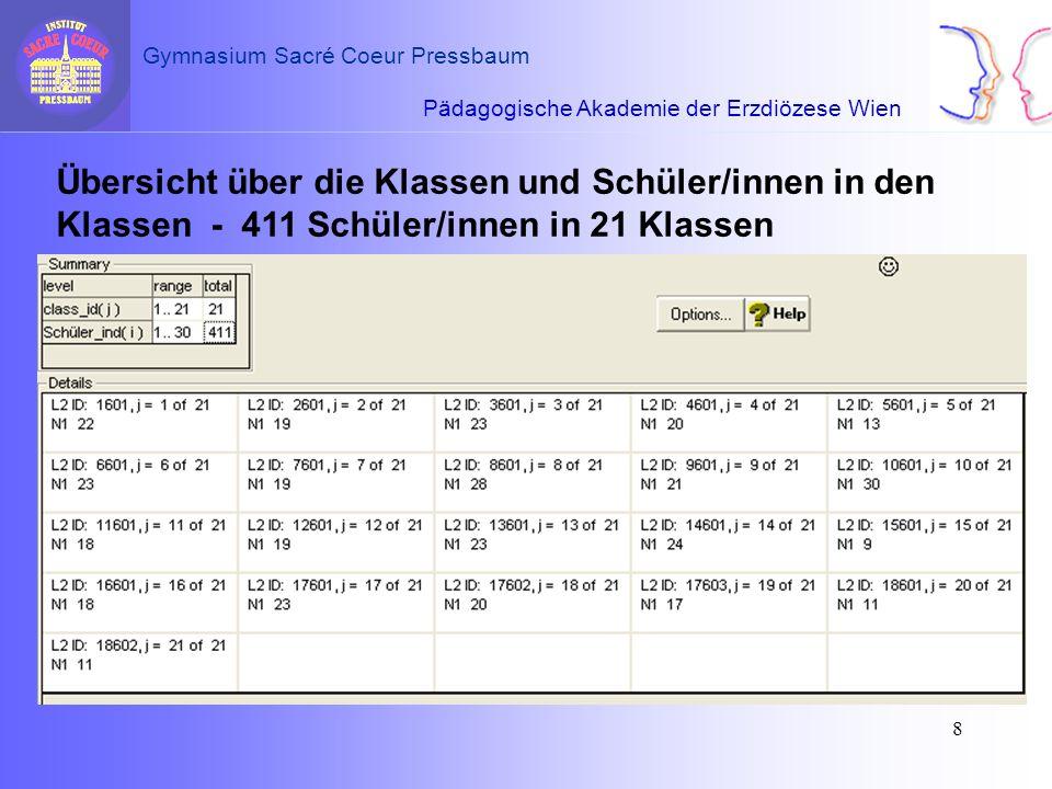Pädagogische Akademie der Erzdiözese Wien Gymnasium Sacré Coeur Pressbaum 9 EbeneVarianz …Wert der VarianzProzentsätze Ebene 2 … zwischen den Klassen9.7539.51 % Ebene 1 … zwischen den Schülern14.9360.49 % 24.68100 % Varianzzerlegung