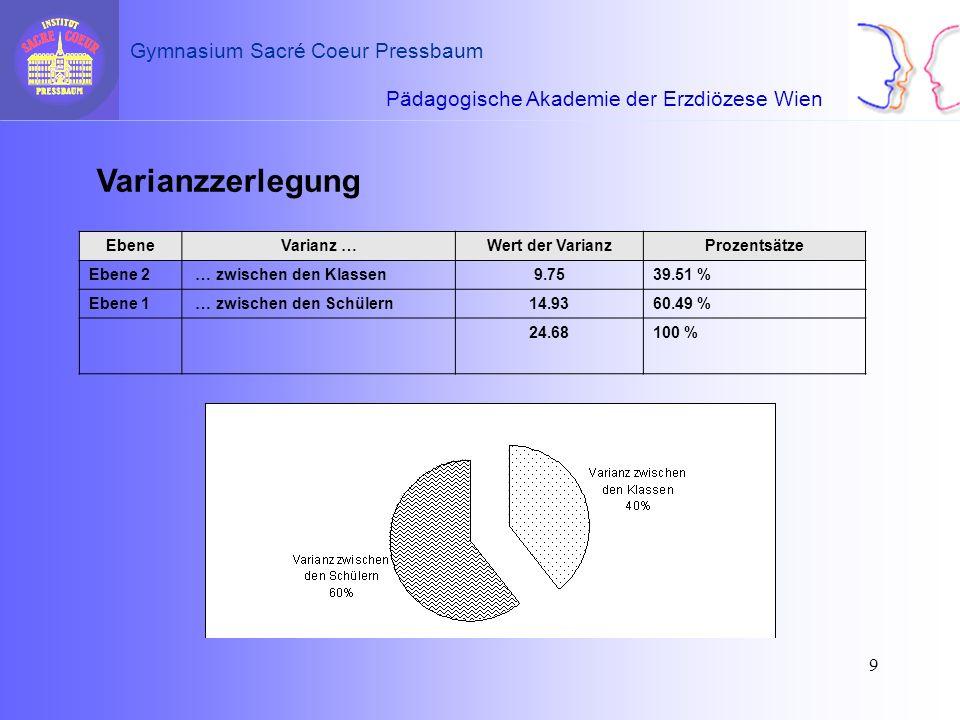 Pädagogische Akademie der Erzdiözese Wien Gymnasium Sacré Coeur Pressbaum 9 EbeneVarianz …Wert der VarianzProzentsätze Ebene 2 … zwischen den Klassen9