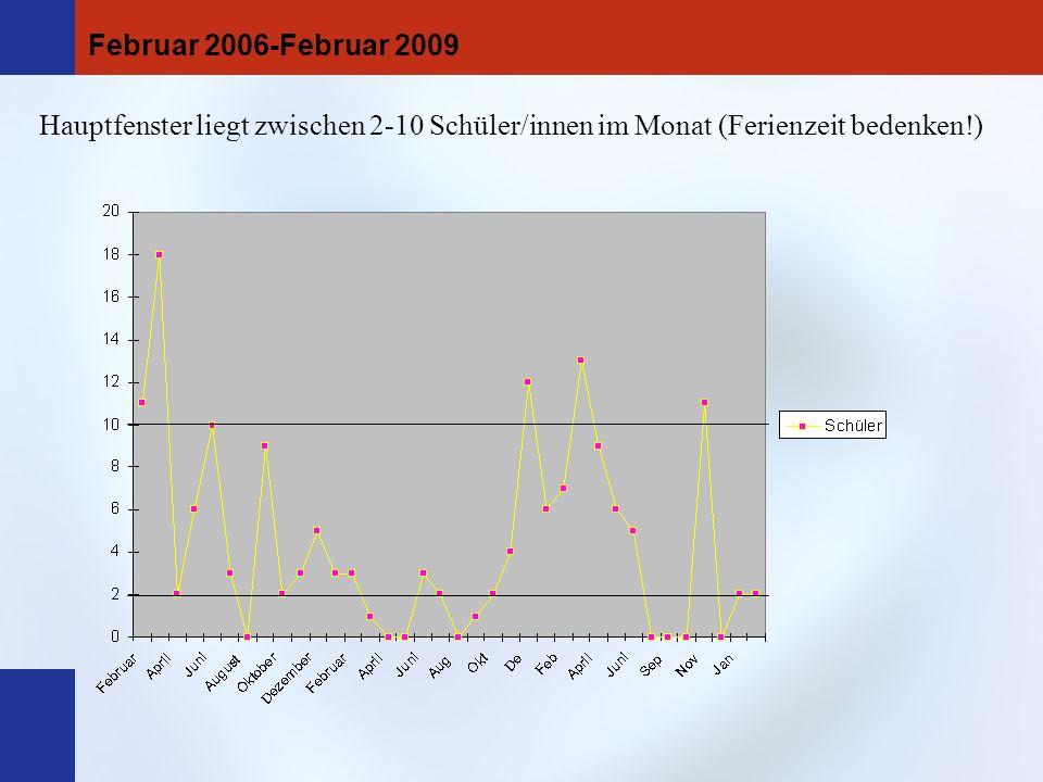 Hauptfenster liegt zwischen 2-10 Schüler/innen im Monat (Ferienzeit bedenken!) Februar 2006-Februar 2009