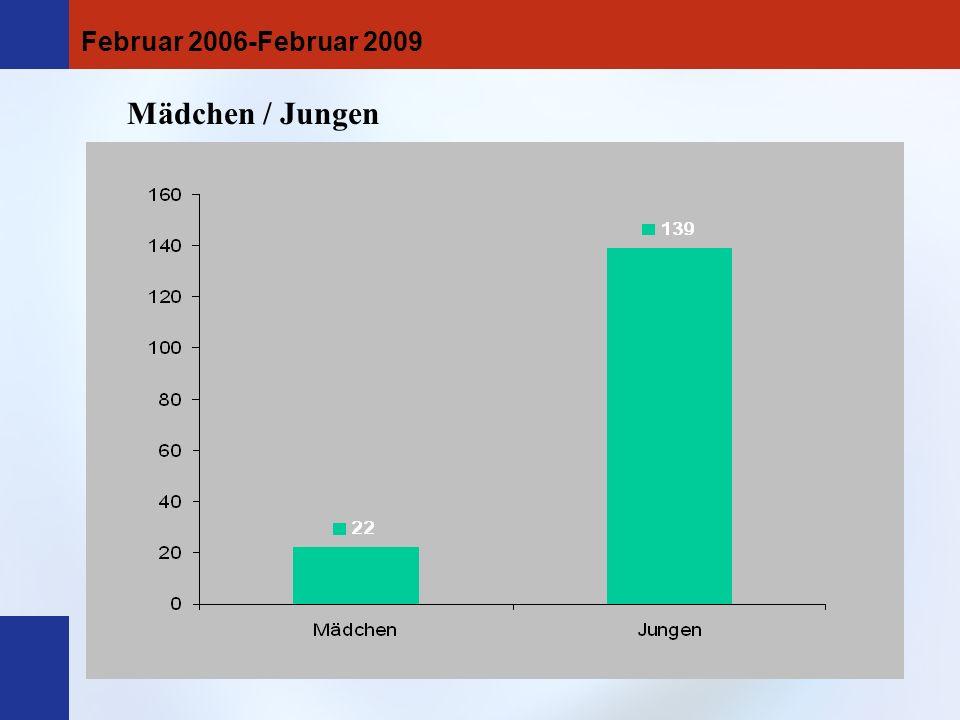 Zuweisung an den Trainingsraum aus der Pause und aus dem Unterricht heraus (Anzahl der Schüler/innen): Unterricht Pause Februar 2006-Februar 2009