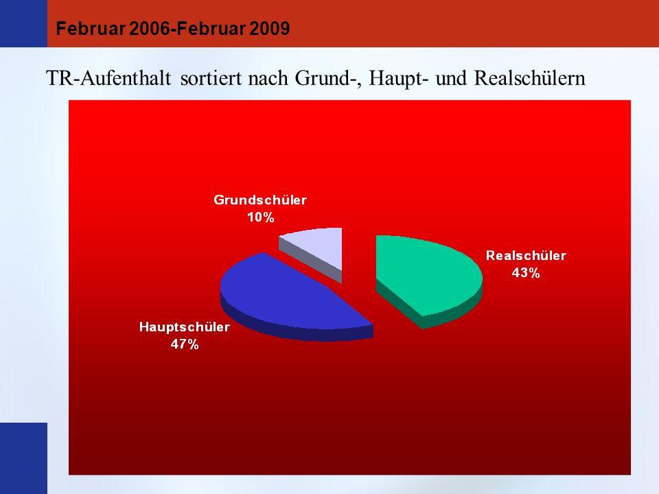 TR-Aufenthalt sortiert nach Grund-, Haupt- und Realschülern Februar 2006-Februar 2009