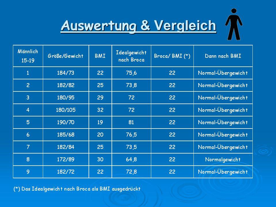 Umfrage: (*) Ok = Selbsteinschätzung stimmt mit BMI überein X = Selbsteinschätzung stimmt nicht mit BMI überein