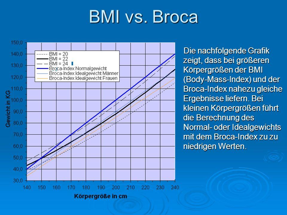 Quellen: Bilder: http://images.google.de/imghp?hl=de&tab=wi http://images.google.de/imghp?hl=de&tab=wi Broca Index, BMI : http://www.blikk.it/angebote/modellmathe/ma0675.htm#Messen http://www.blikk.it/angebote/modellmathe/ma0675.htm#Messen Broca vs BMI: http://www.novafeel.de/broca/broca-bmi-vergleich.htm Vor / Nachteile: http://www.ernaehrung.de/tipps/adipositas/adip10.php http://www.ernaehrung.de/tipps/adipositas/adip10.php Unterernährung: http://de.wikipedia.org/wiki/Unterern%C3%A4hrung http://de.wikipedia.org/wiki/Unterern%C3%A4hrung Tabellen: eigene Umfrage