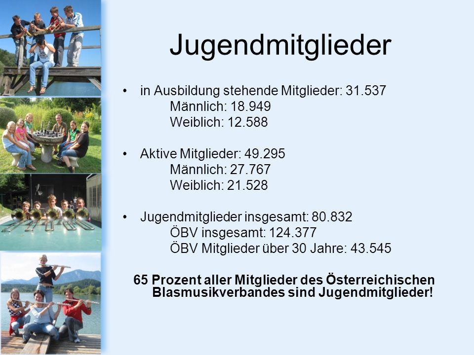 Jugendmitglieder in Ausbildung stehende Mitglieder: 31.537 Männlich: 18.949 Weiblich: 12.588 Aktive Mitglieder: 49.295 Männlich: 27.767 Weiblich: 21.528 Jugendmitglieder insgesamt: 80.832 ÖBV insgesamt: 124.377 ÖBV Mitglieder über 30 Jahre: 43.545 65 Prozent aller Mitglieder des Österreichischen Blasmusikverbandes sind Jugendmitglieder!