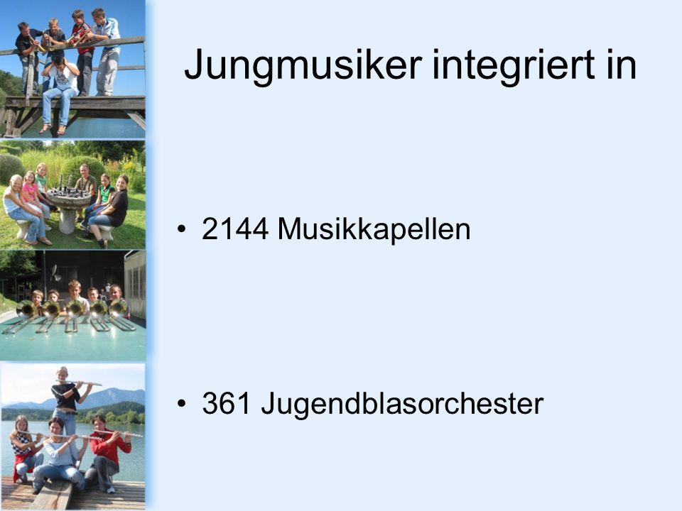 Jungmusiker integriert in 2144 Musikkapellen 361 Jugendblasorchester