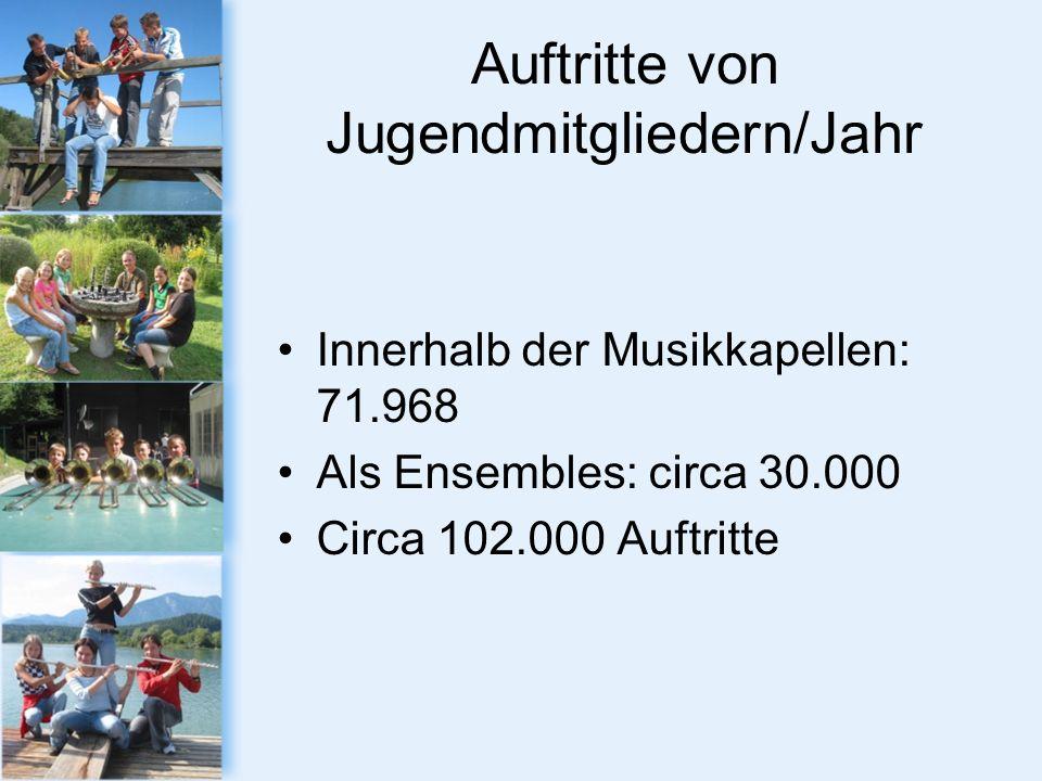 Auftritte von Jugendmitgliedern/Jahr Innerhalb der Musikkapellen: 71.968 Als Ensembles: circa 30.000 Circa 102.000 Auftritte