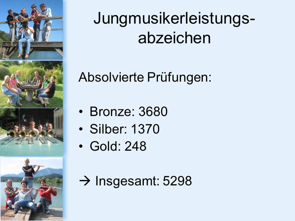 Jungmusikerleistungs- abzeichen Absolvierte Prüfungen: Bronze: 3680 Silber: 1370 Gold: 248 Insgesamt: 5298