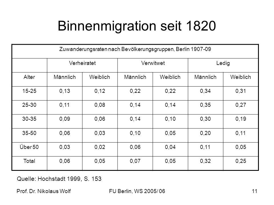 Prof. Dr. Nikolaus WolfFU Berlin, WS 2005/ 0611 Binnenmigration seit 1820 Quelle: Hochstadt 1999, S. 153 Zuwanderungsraten nach Bevölkerungsgruppen, B