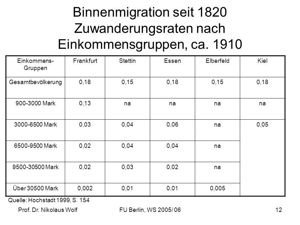Prof. Dr. Nikolaus WolfFU Berlin, WS 2005/ 0612 Binnenmigration seit 1820 Zuwanderungsraten nach Einkommensgruppen, ca. 1910 Einkommens- Gruppen Frank