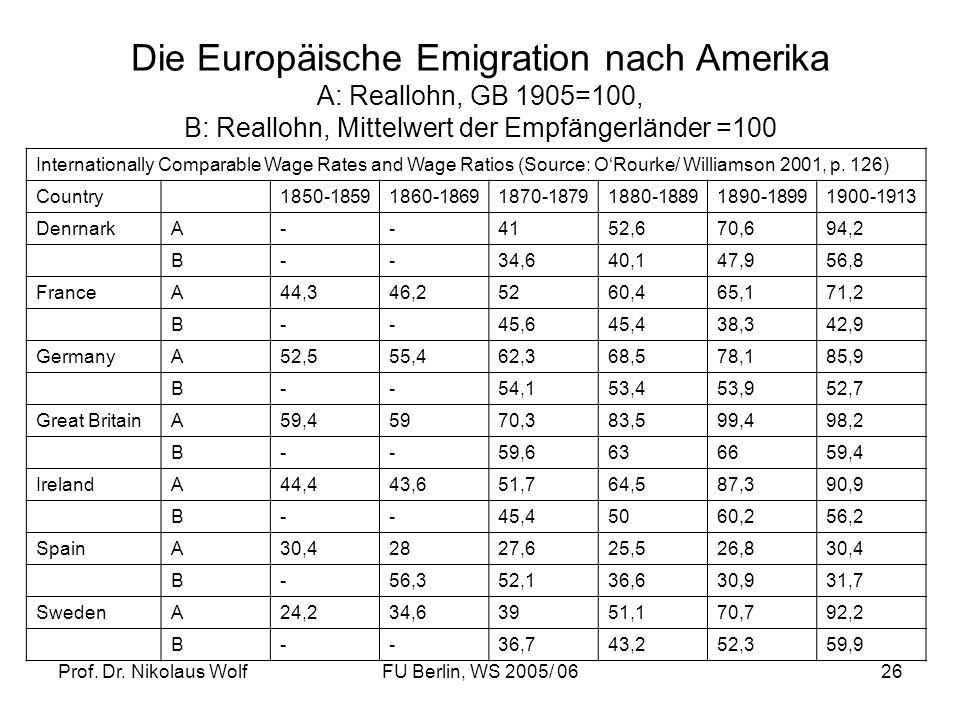 Prof. Dr. Nikolaus WolfFU Berlin, WS 2005/ 0626 Die Europäische Emigration nach Amerika A: Reallohn, GB 1905=100, B: Reallohn, Mittelwert der Empfänge