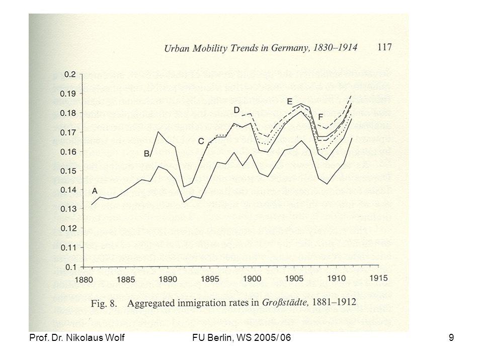 Prof.Dr. Nikolaus WolfFU Berlin, WS 2005/ 0630 Die Europäische Emigration nach Amerika im 19.